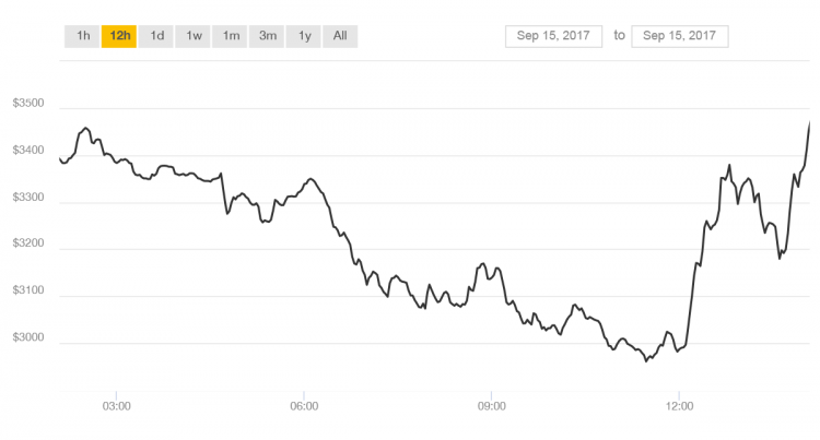 Bitcoin exchange rate on 15th September